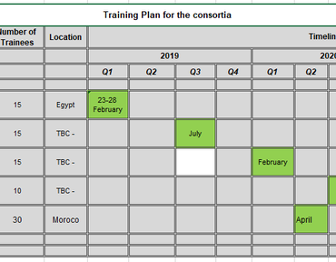 Training Plan for the consortia